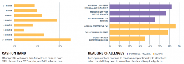 Cash on Hand and Headline Challenges graphs from Nonprofit Finance Fund