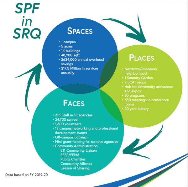 SPF in SRQ 2019-20 Graphic illustrating how our space is connected to helping people