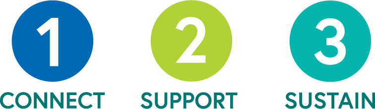 1. Connect, 2. Support, 3. Sustain
